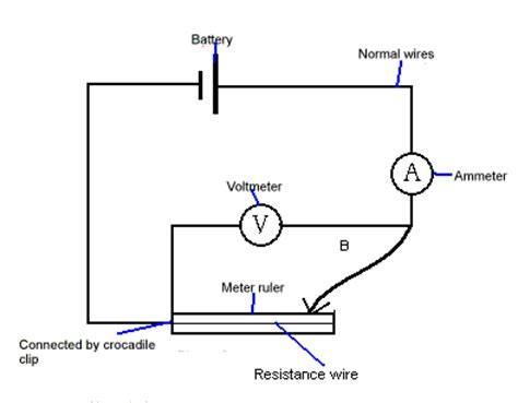 GCSE Physics Coursework - Resistance of a Wire Coursework